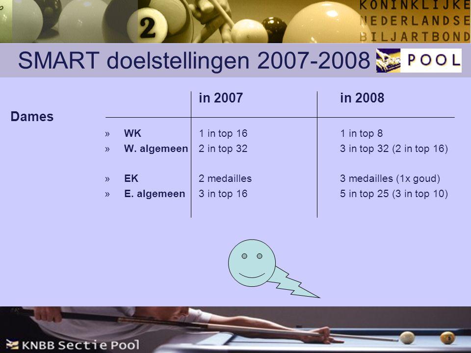 SMART doelstellingen 2007-2008 in 2007in 2008 Dames »WK1 in top 161 in top 8 »W.