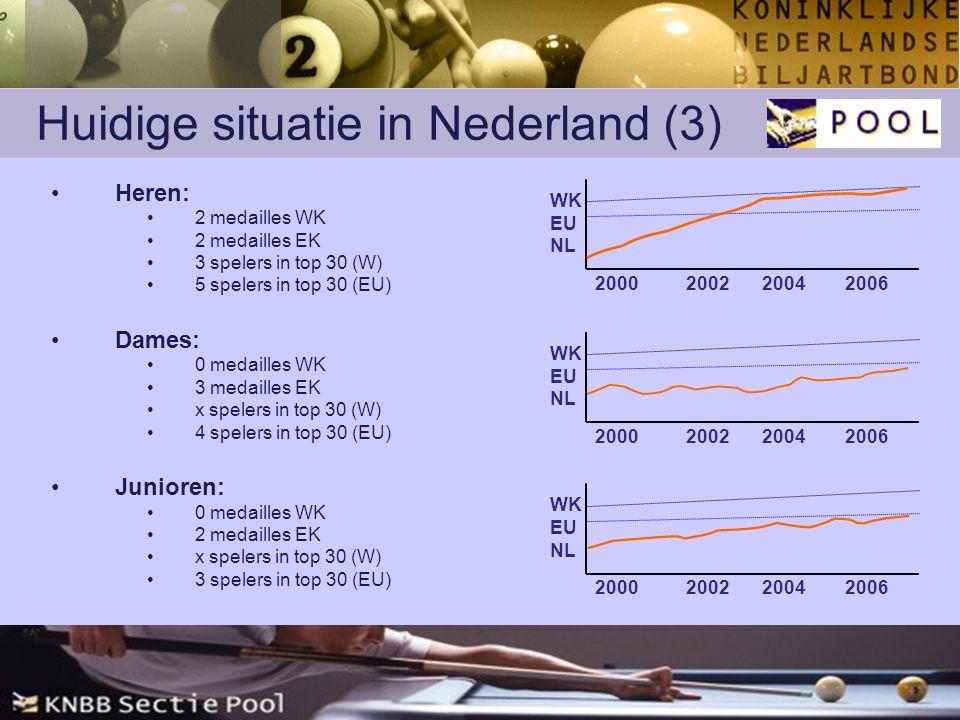 Huidige situatie in Nederland (3) Heren: 2 medailles WK 2 medailles EK 3 spelers in top 30 (W) 5 spelers in top 30 (EU) Dames: 0 medailles WK 3 medailles EK x spelers in top 30 (W) 4 spelers in top 30 (EU) Junioren: 0 medailles WK 2 medailles EK x spelers in top 30 (W) 3 spelers in top 30 (EU) WK EU NL 2000200220042006 WK EU NL 2000200220042006 WK EU NL 2000200220042006