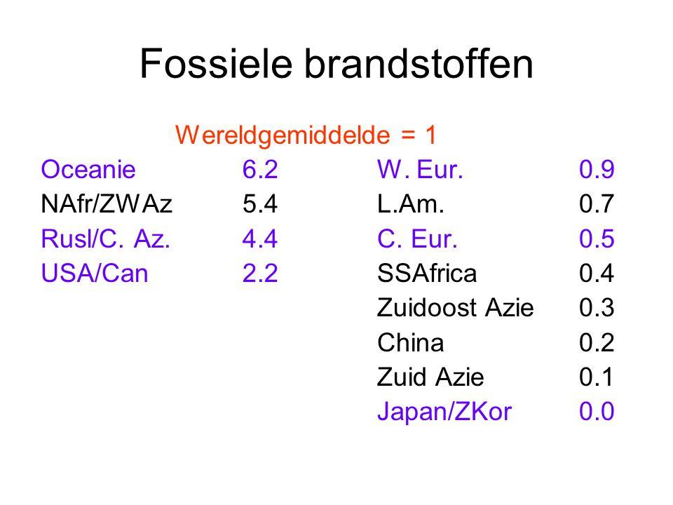 Fossiele brandstoffen Wereldgemiddelde = 1 Oceanie6.2W. Eur.0.9 NAfr/ZWAz5.4L.Am.0.7 Rusl/C. Az.4.4C. Eur.0.5 USA/Can2.2SSAfrica0.4 Zuidoost Azie0.3 C