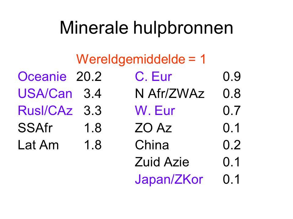 Minerale hulpbronnen Wereldgemiddelde = 1 Oceanie20.2C. Eur0.9 USA/Can 3.4N Afr/ZWAz0.8 Rusl/CAz 3.3W. Eur0.7 SSAfr 1.8ZO Az0.1 Lat Am 1.8China0.2 Zui