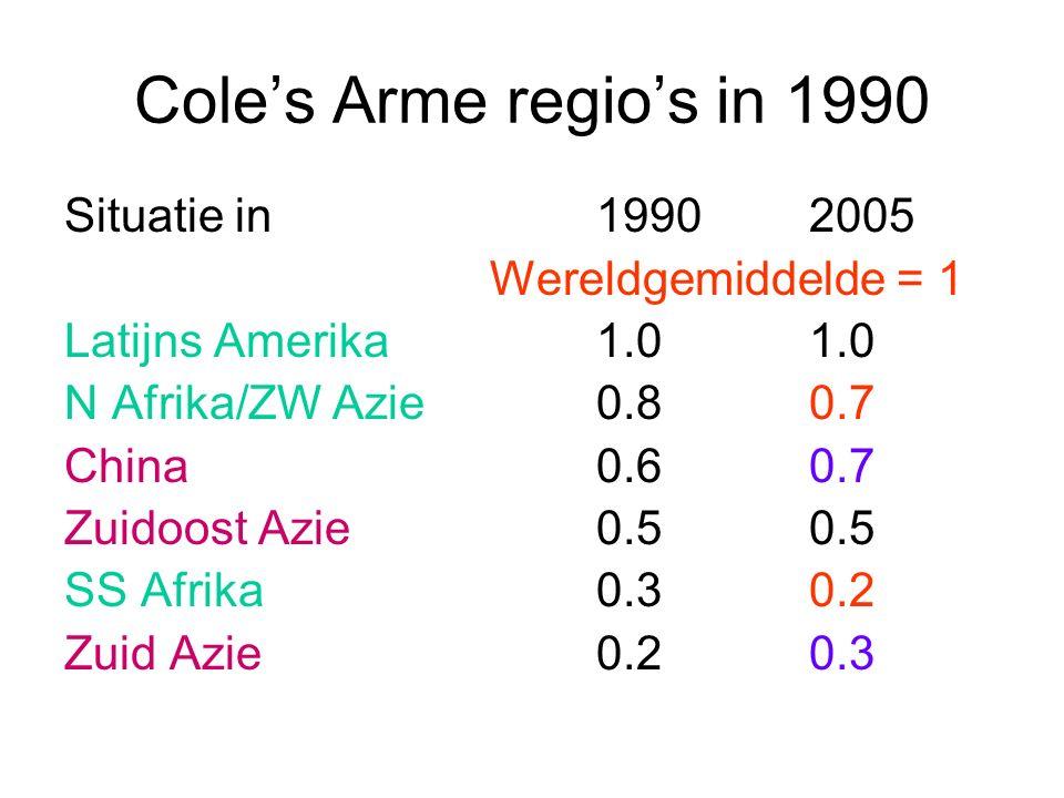Cole's Arme regio's in 1990 Situatie in 19902005 Wereldgemiddelde = 1 Latijns Amerika1.01.0 N Afrika/ZW Azie0.80.7 China0.60.7 Zuidoost Azie0.50.5 SS