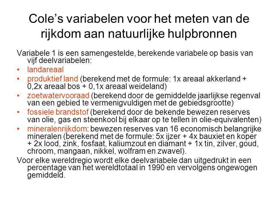 Cole's variabelen voor het meten van de rijkdom aan natuurlijke hulpbronnen Variabele 1 is een samengestelde, berekende variabele op basis van vijf de