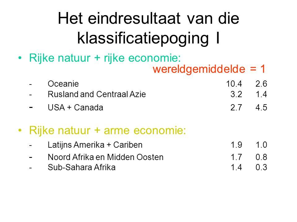 Het eindresultaat van die klassificatiepoging I Rijke natuur + rijke economie: wereldgemiddelde = 1 -Oceanie10.42.6 -Rusland and Centraal Azie 3.2 1.4 - USA + Canada 2.74.5 Rijke natuur + arme economie: -Latijns Amerika + Cariben 1.91.0 - Noord Afrika en Midden Oosten 1.70.8 -Sub-Sahara Afrika 1.40.3