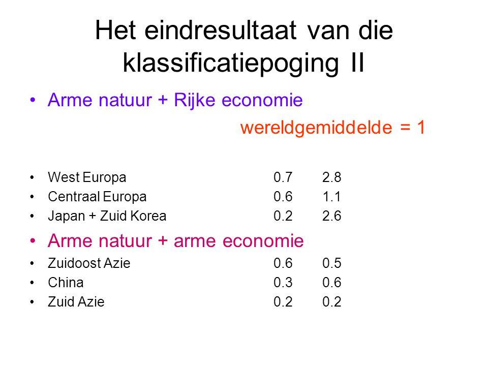 Het eindresultaat van die klassificatiepoging II Arme natuur + Rijke economie wereldgemiddelde = 1 West Europa0.72.8 Centraal Europa0.61.1 Japan + Zuid Korea0.22.6 Arme natuur + arme economie Zuidoost Azie0.60.5 China0.30.6 Zuid Azie0.20.2