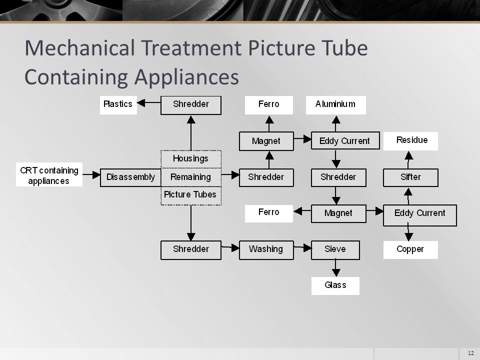 12 Mechanical Treatment Picture Tube Containing Appliances