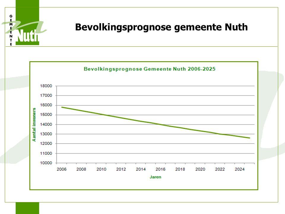 Bevolkingsprognose gemeente Nuth