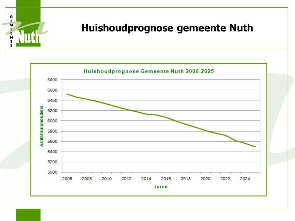 Huishoudprognose gemeente Nuth