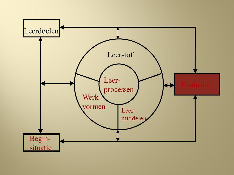 Begin- situatie Werk- vormen Leer- processen Leer- middelen Leerstof Evaluatie Leerdoelen