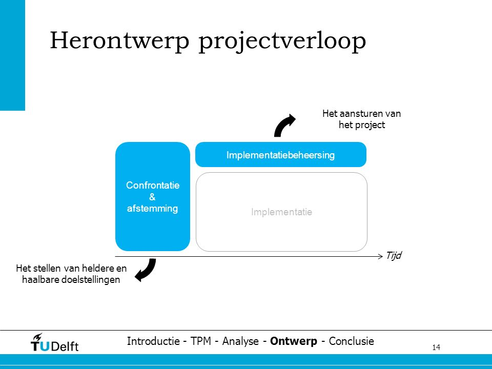 14 Challenge the future Herontwerp projectverloop Implementatiebeheersing Implementatie Confrontatie & afstemming Introductie - TPM - Analyse - Ontwer