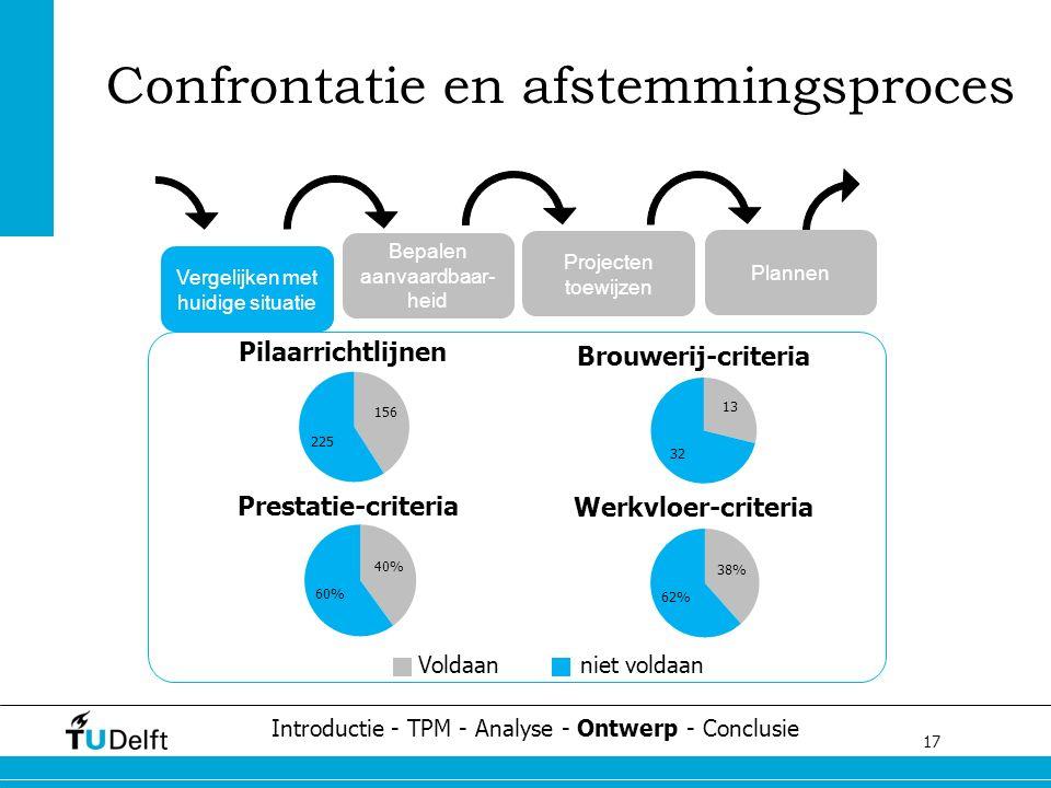 17 Challenge the future Confrontatie en afstemmingsproces Introductie - TPM - Analyse - Ontwerp - Conclusie Vergelijken met huidige situatie Bepalen a