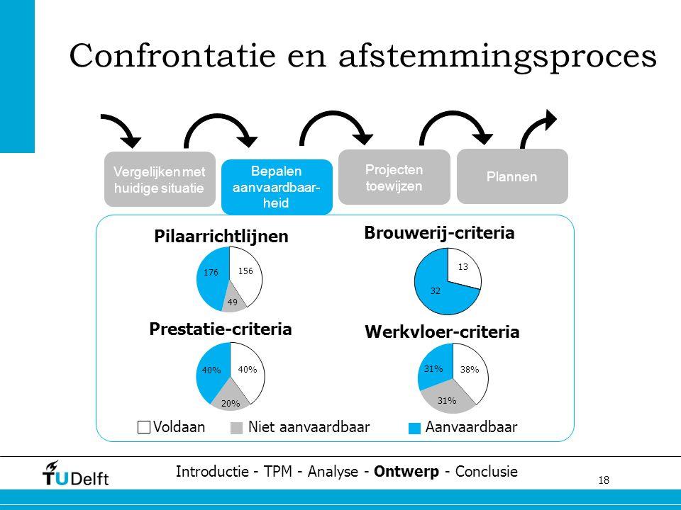 18 Challenge the future Confrontatie en afstemmingsproces Introductie - TPM - Analyse - Ontwerp - Conclusie Vergelijken met huidige situatie Bepalen a