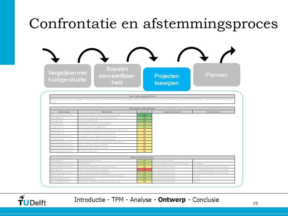 19 Challenge the future Confrontatie en afstemmingsproces Introductie - TPM - Analyse - Ontwerp - Conclusie Vergelijken met huidige situatie Bepalen aanvaardbaar- heid Projecten toewijzen Plannen