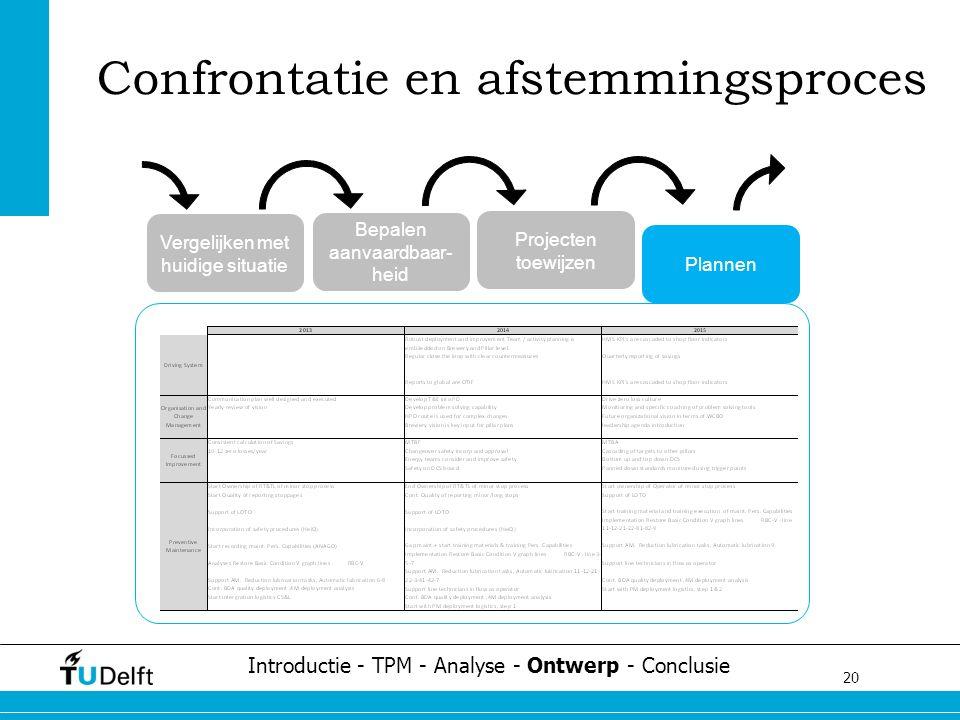 20 Challenge the future Confrontatie en afstemmingsproces Introductie - TPM - Analyse - Ontwerp - Conclusie Vergelijken met huidige situatie Bepalen aanvaardbaar- heid Projecten toewijzen Plannen