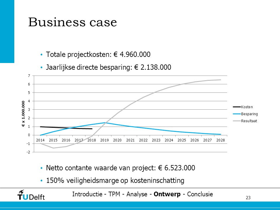 23 Challenge the future Business case Totale projectkosten: € 4.960.000 Jaarlijkse directe besparing: € 2.138.000 Netto contante waarde van project: €