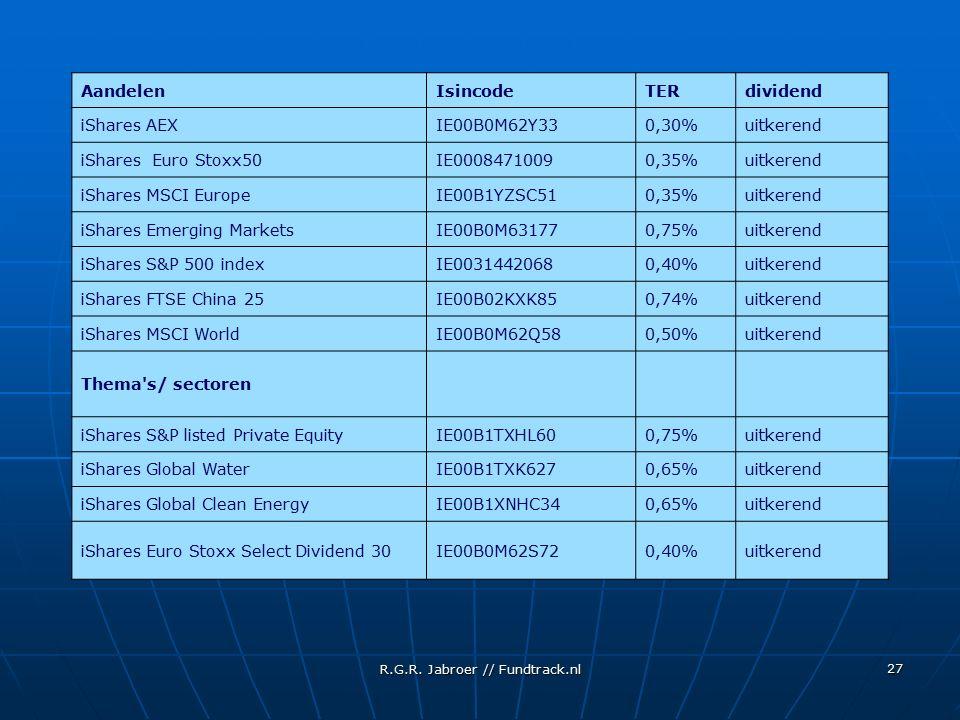 R.G.R. Jabroer // Fundtrack.nl 27 AandelenIsincodeTERdividend iShares AEXIE00B0M62Y330,30%uitkerend iShares Euro Stoxx50IE00084710090,35%uitkerend iSh