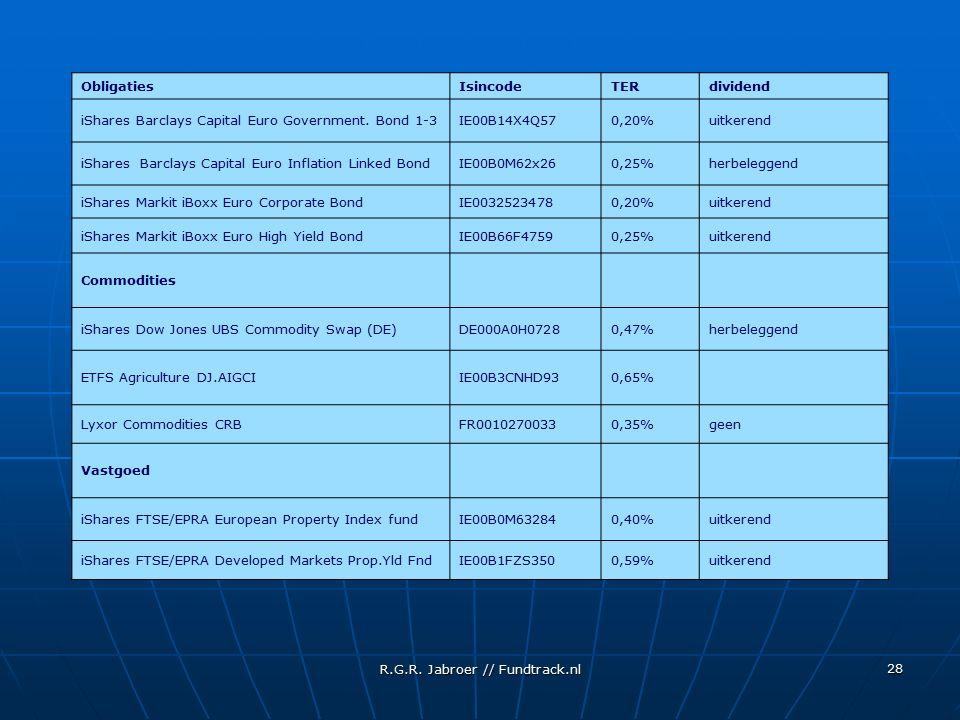 R.G.R. Jabroer // Fundtrack.nl 28 ObligatiesIsincodeTERdividend iShares Barclays Capital Euro Government. Bond 1-3IE00B14X4Q570,20%uitkerend iShares B