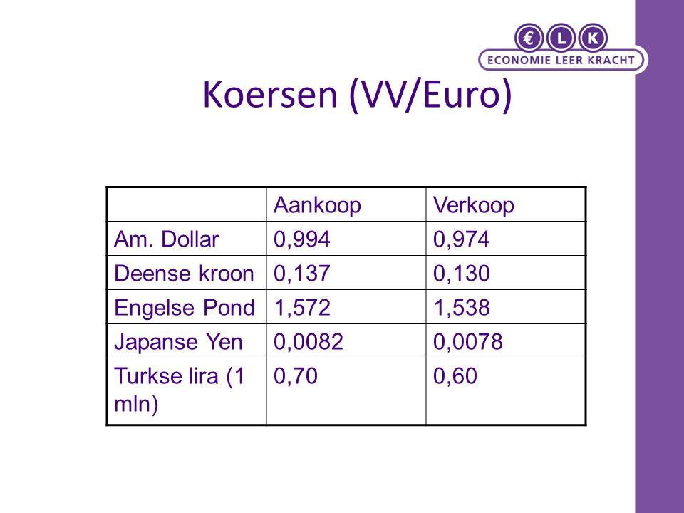 Koersen (VV/Euro) AankoopVerkoop Am. Dollar0,9940,974 Deense kroon0,1370,130 Engelse Pond1,5721,538 Japanse Yen0,00820,0078 Turkse lira (1 mln) 0,700,