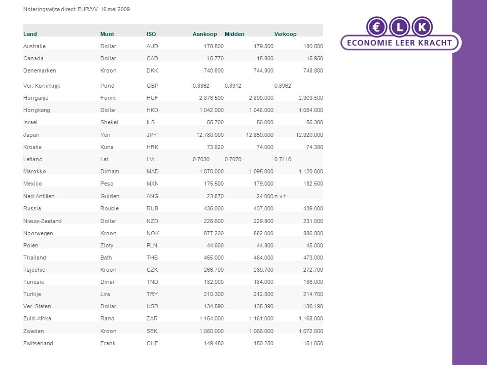 Noteringswijze direct: EUR/VV 16 mei 2009 LandMuntISOAankoopMiddenVerkoop AustralieDollarAUD178.500179.500180.500 CanadaDollarCAD15.77015.86015.950 De