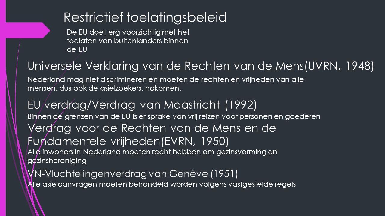 Restrictief toelatingsbeleid De EU doet erg voorzichtig met het toelaten van buitenlanders binnen de EU Universele Verklaring van de Rechten van de Mens(UVRN, 1948) Nederland mag niet discrimineren en moeten de rechten en vrijheden van alle mensen, dus ook de asielzoekers, nakomen.