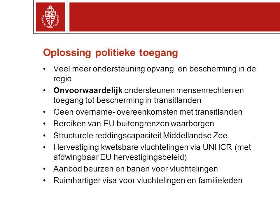Oplossing politieke toegang Veel meer ondersteuning opvang en bescherming in de regio Onvoorwaardelijk ondersteunen mensenrechten en toegang tot bescherming in transitlanden Geen overname- overeenkomsten met transitlanden Bereiken van EU buitengrenzen waarborgen Structurele reddingscapaciteit Middellandse Zee Hervestiging kwetsbare vluchtelingen via UNHCR (met afdwingbaar EU hervestigingsbeleid) Aanbod beurzen en banen voor vluchtelingen Ruimhartiger visa voor vluchtelingen en familieleden
