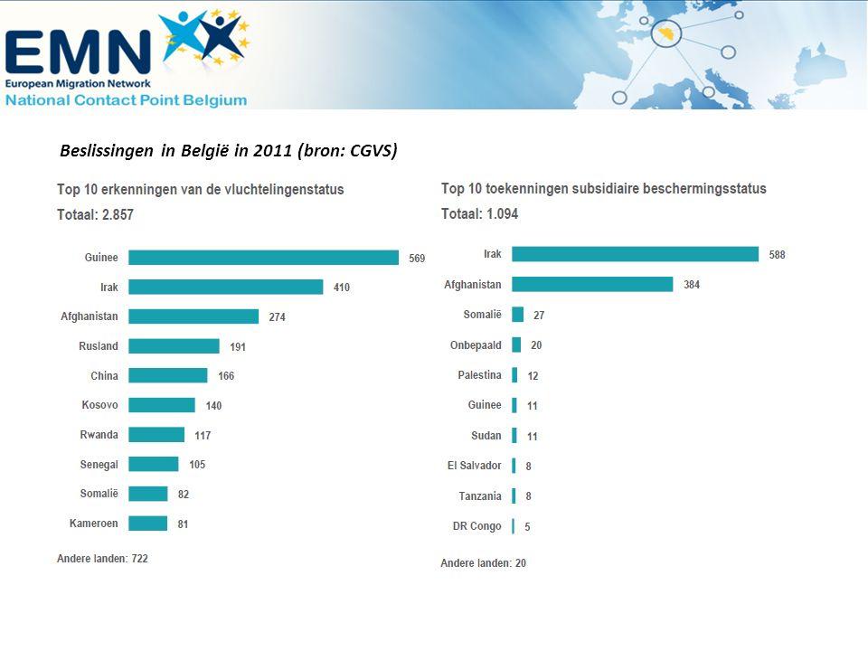 Beslissingen in België in 2011 (bron: CGVS)