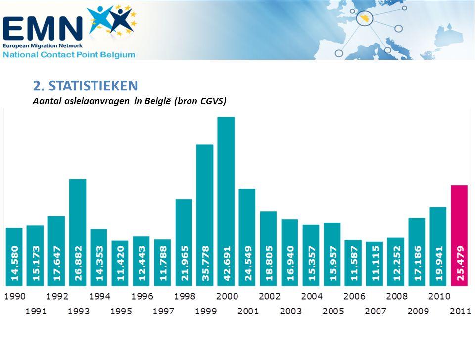 2. STATISTIEKEN Aantal asielaanvragen in België (bron CGVS)