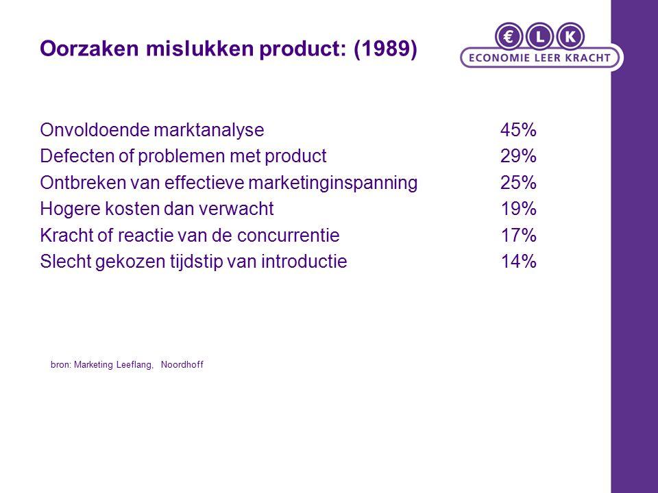 Oorzaken mislukken product: (1989) Onvoldoende marktanalyse45% Defecten of problemen met product29% Ontbreken van effectieve marketinginspanning25% Ho