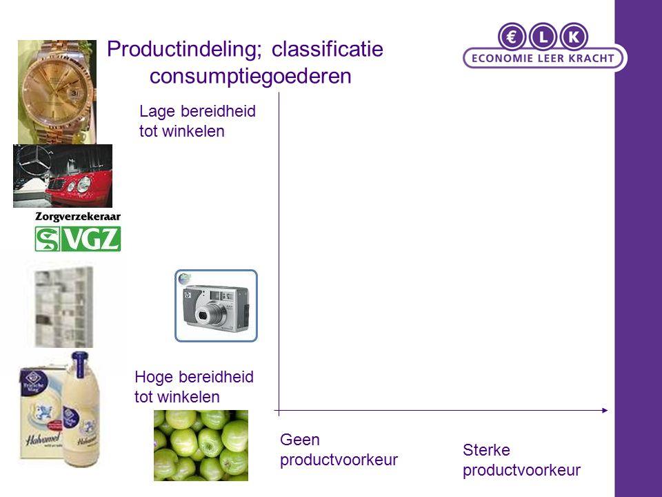 Productindeling; classificatie consumptiegoederen Geen productvoorkeur Sterke productvoorkeur Hoge bereidheid tot winkelen Lage bereidheid tot winkele