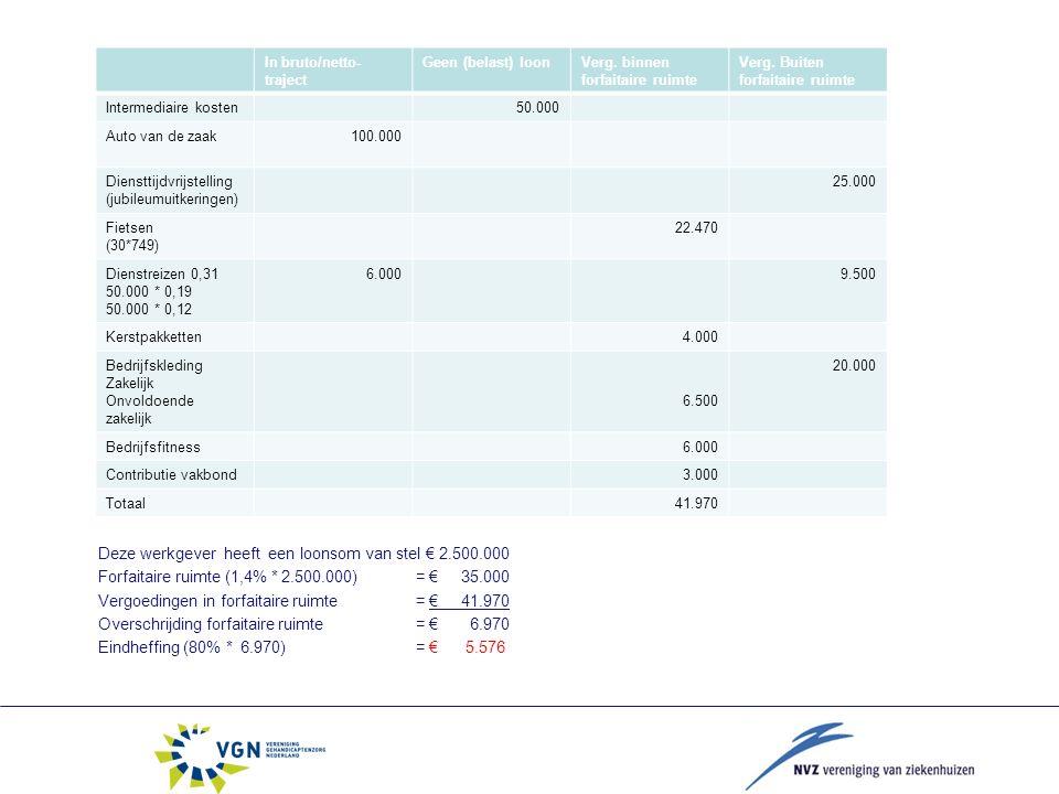 Deze werkgever heeft een loonsom van stel € 2.500.000 Forfaitaire ruimte (1,4% * 2.500.000) = € 35.000 Vergoedingen in forfaitaire ruimte = € 41.970 Overschrijding forfaitaire ruimte = € 6.970 Eindheffing (80% * 6.970)= € 5.576 In bruto/netto- traject Geen (belast) loonVerg.