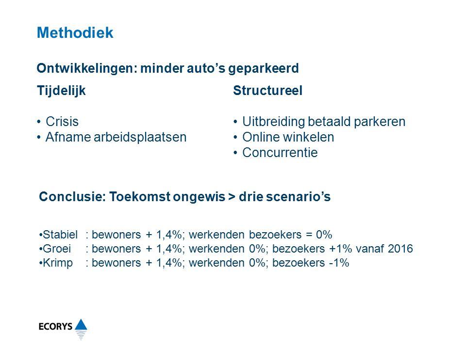 Methodiek Tijdelijk Crisis Afname arbeidsplaatsen Structureel Uitbreiding betaald parkeren Online winkelen Concurrentie Ontwikkelingen: minder auto's geparkeerd Conclusie: Toekomst ongewis > drie scenario's Stabiel: bewoners + 1,4%; werkenden bezoekers = 0% Groei: bewoners + 1,4%; werkenden 0%; bezoekers +1% vanaf 2016 Krimp: bewoners + 1,4%; werkenden 0%; bezoekers -1%
