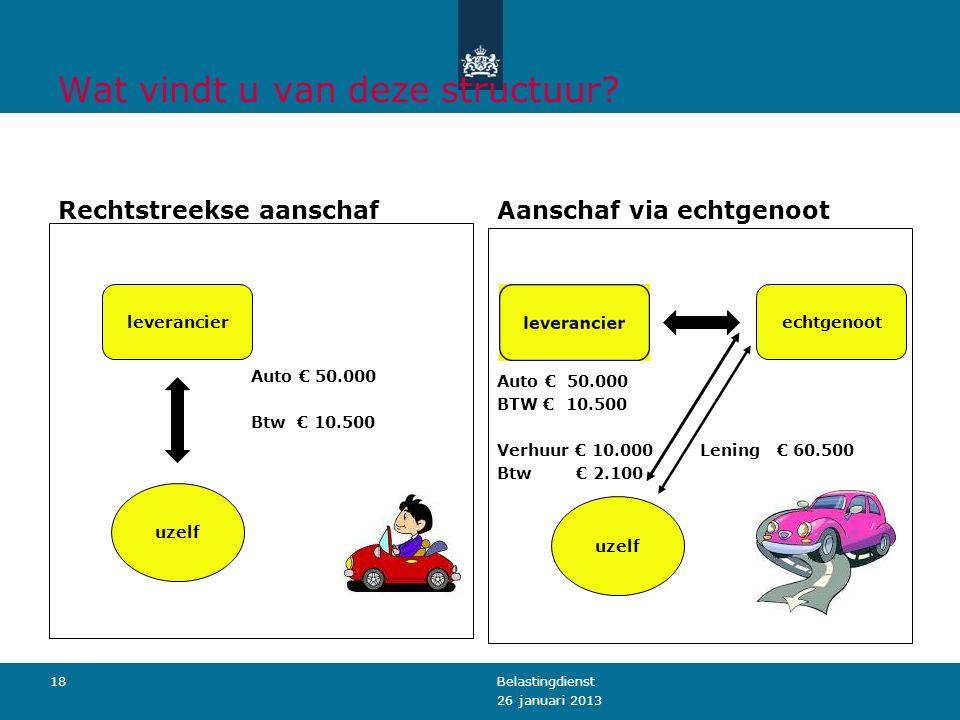 Wat vindt u van deze structuur? Rechtstreekse aanschaf Auto € 50.000 Btw € 10.500 Aanschaf via echtgenoot Auto € 50.000 BTW € 10.500 Verhuur € 10.000