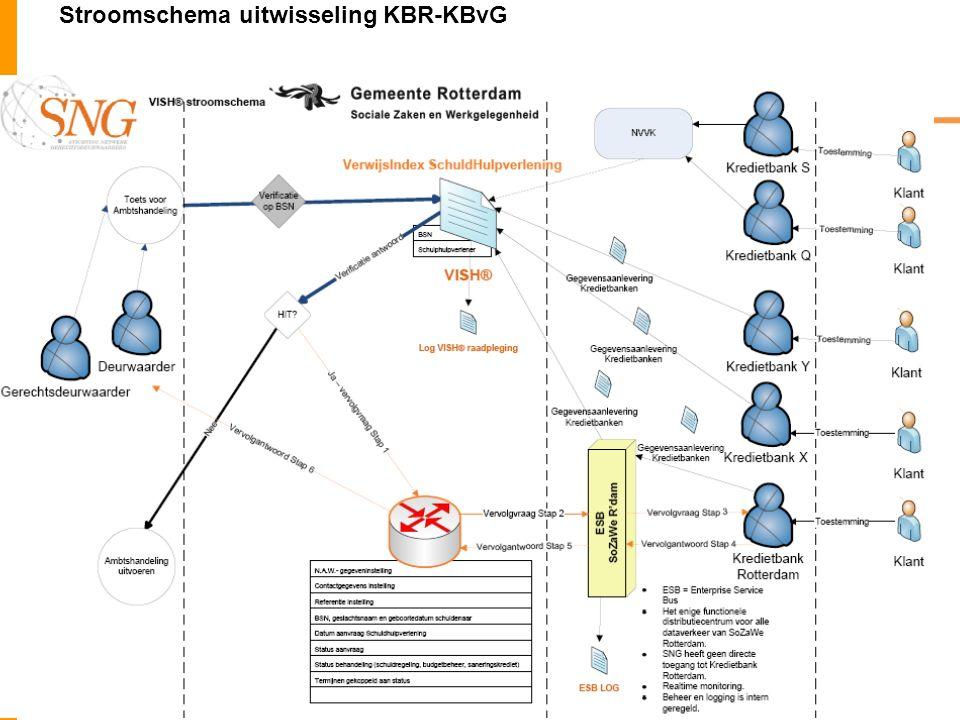 Stroomschema uitwisseling KBR-KBvG