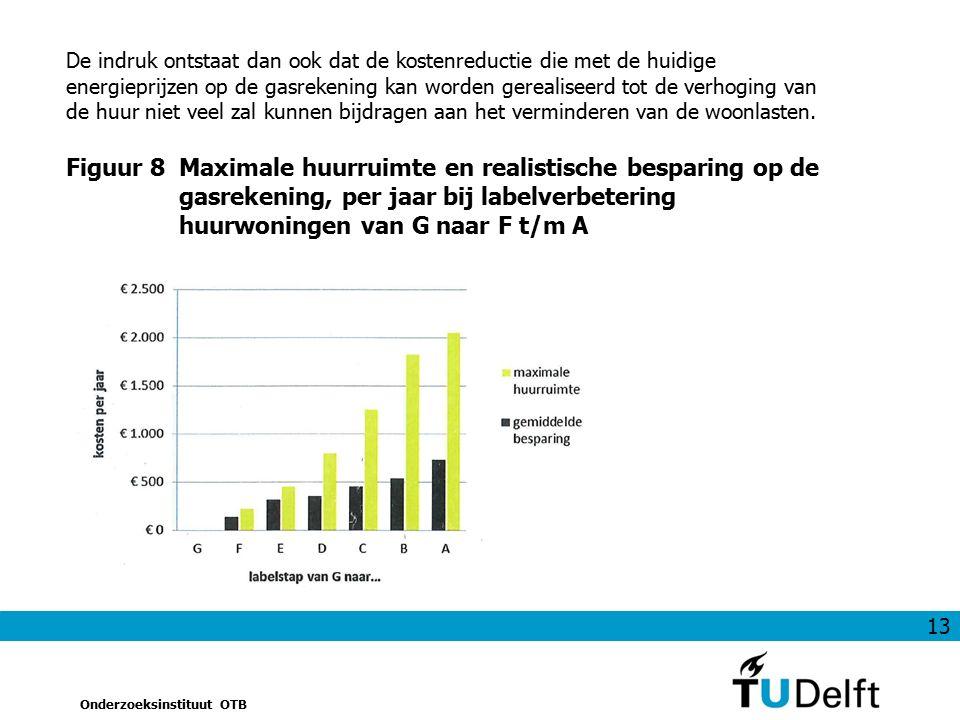 13 Onderzoeksinstituut OTB De indruk ontstaat dan ook dat de kostenreductie die met de huidige energieprijzen op de gasrekening kan worden gerealiseerd tot de verhoging van de huur niet veel zal kunnen bijdragen aan het verminderen van de woonlasten.