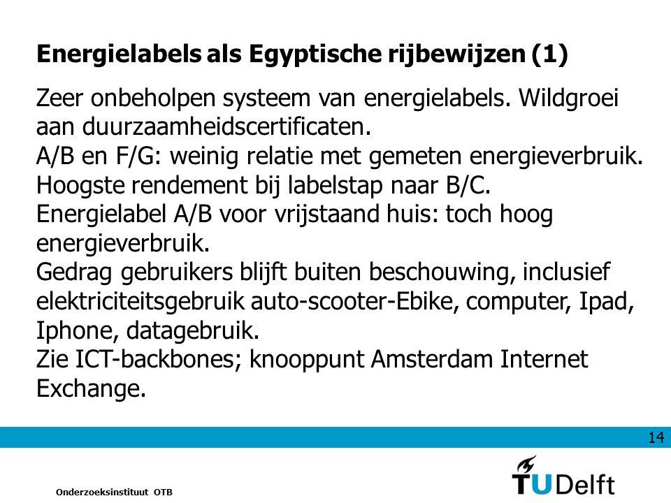 14 Onderzoeksinstituut OTB Energielabels als Egyptische rijbewijzen (1) Zeer onbeholpen systeem van energielabels. Wildgroei aan duurzaamheidscertific