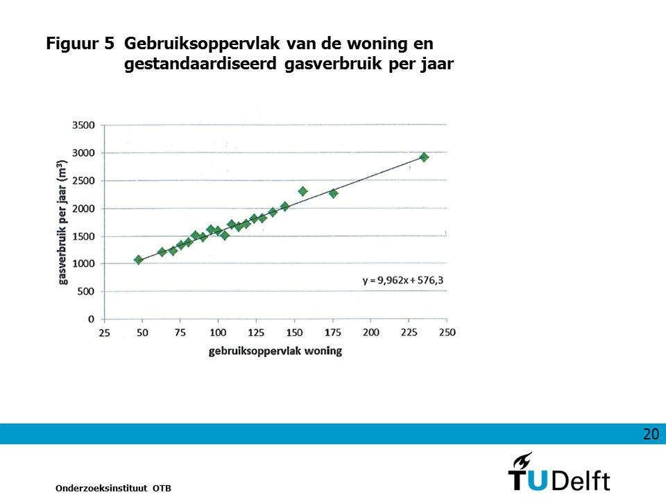20 Onderzoeksinstituut OTB Figuur 5Gebruiksoppervlak van de woning en gestandaardiseerd gasverbruik per jaar