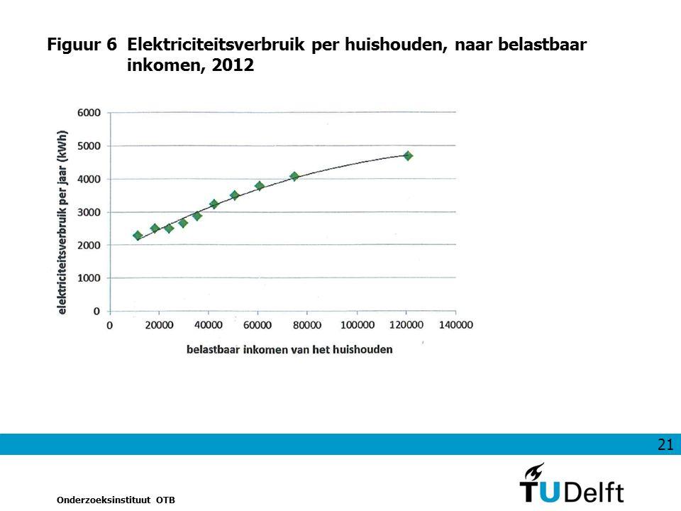 21 Onderzoeksinstituut OTB Figuur 6Elektriciteitsverbruik per huishouden, naar belastbaar inkomen, 2012