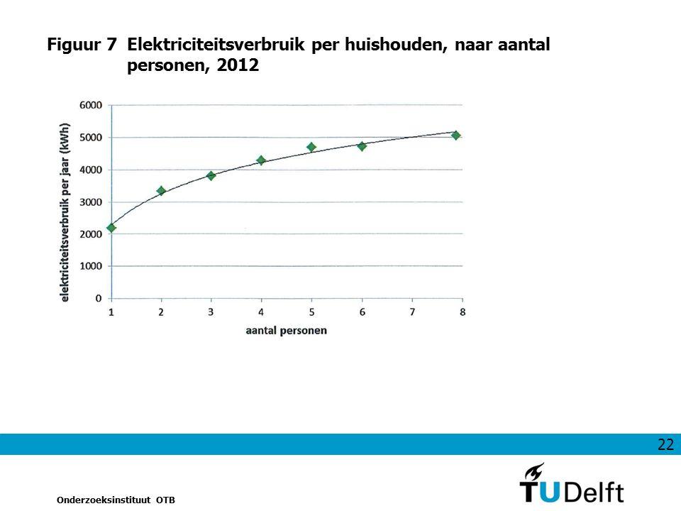 22 Onderzoeksinstituut OTB Figuur 7Elektriciteitsverbruik per huishouden, naar aantal personen, 2012