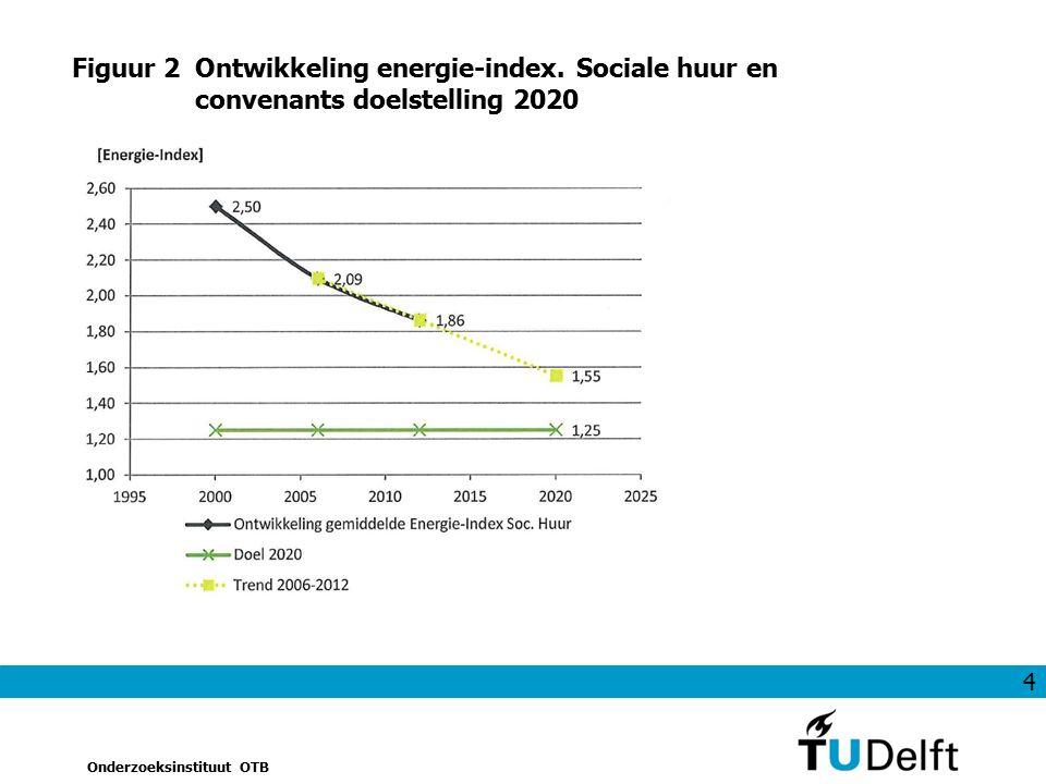 4 Onderzoeksinstituut OTB Figuur 2Ontwikkeling energie-index. Sociale huur en convenants doelstelling 2020
