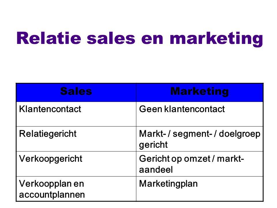 Relatie sales en marketing SalesMarketing KlantencontactGeen klantencontact RelatiegerichtMarkt- / segment- / doelgroep gericht VerkoopgerichtGericht