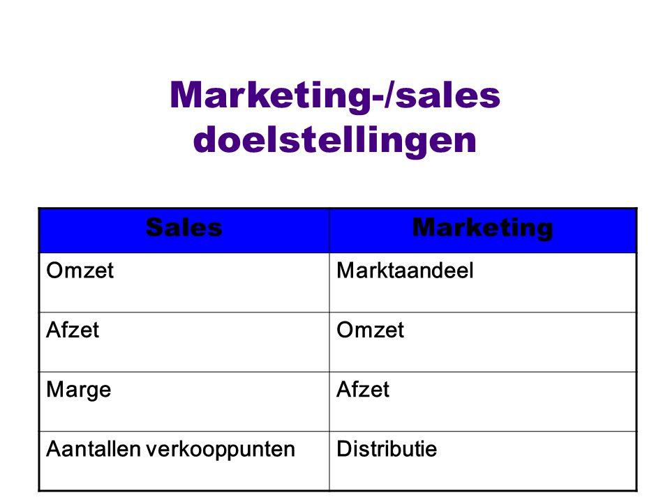 Marketing-/sales doelstellingen SalesMarketing OmzetMarktaandeel AfzetOmzet MargeAfzet Aantallen verkooppuntenDistributie