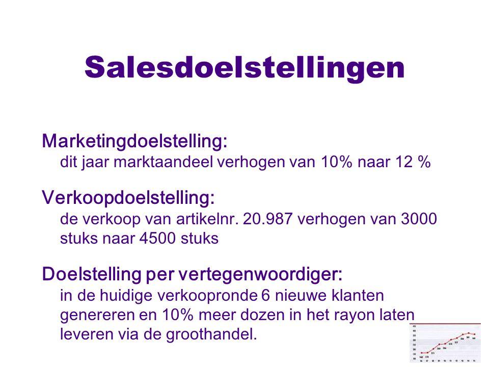 Salesdoelstellingen Marketingdoelstelling: dit jaar marktaandeel verhogen van 10% naar 12 % Verkoopdoelstelling: de verkoop van artikelnr. 20.987 verh