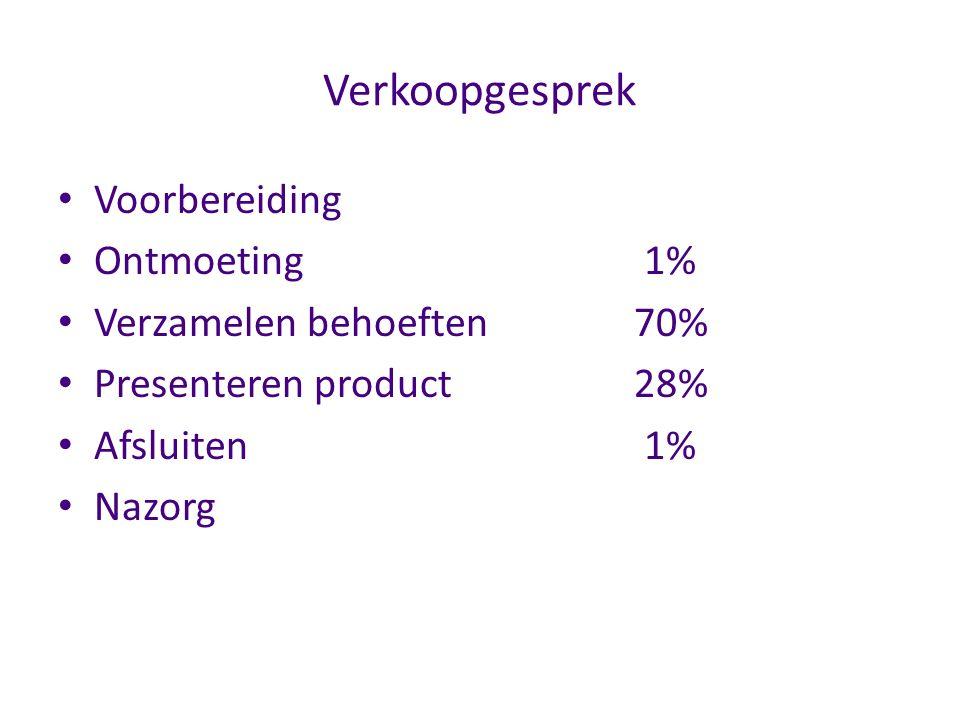 Verkoopgesprek Voorbereiding Ontmoeting 1% Verzamelen behoeften70% Presenteren product28% Afsluiten 1% Nazorg