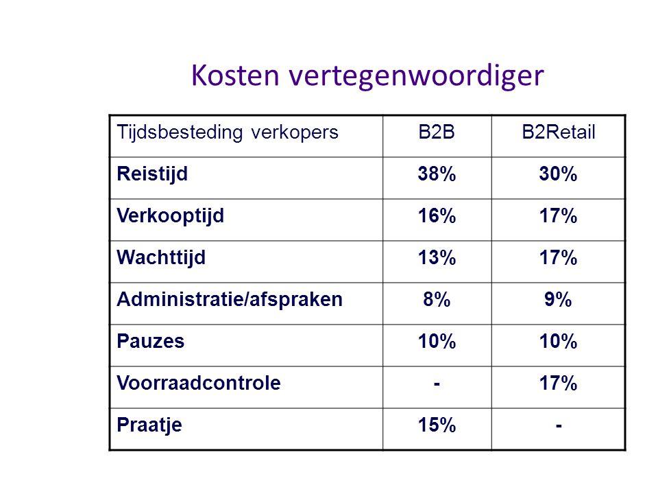 Kosten vertegenwoordiger Tijdsbesteding verkopersB2BB2Retail Reistijd38%30% Verkooptijd16%17% Wachttijd13%17% Administratie/afspraken8%9% Pauzes10% Vo
