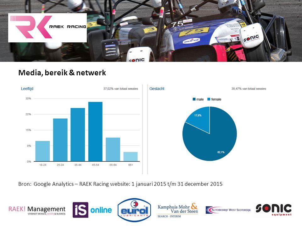 Media, bereik & netwerk Bron: Google Analytics – RAEK Racing website: 1 januari 2015 t/m 31 december 2015