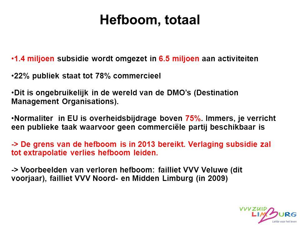 Hefboom, totaal 1.4 miljoen subsidie wordt omgezet in 6.5 miljoen aan activiteiten 22% publiek staat tot 78% commercieel Dit is ongebruikelijk in de w