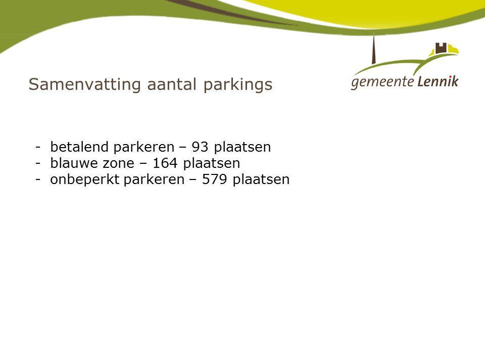 -betalend parkeren – 93 plaatsen -blauwe zone – 164 plaatsen -onbeperkt parkeren – 579 plaatsen Samenvatting aantal parkings