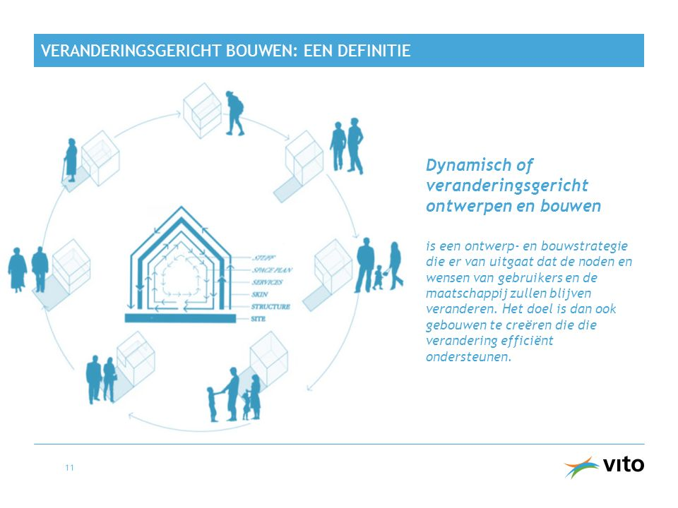 VERANDERINGSGERICHT BOUWEN: EEN DEFINITIE Dynamisch of veranderingsgericht ontwerpen en bouwen is een ontwerp- en bouwstrategie die er van uitgaat dat de noden en wensen van gebruikers en de maatschappij zullen blijven veranderen.