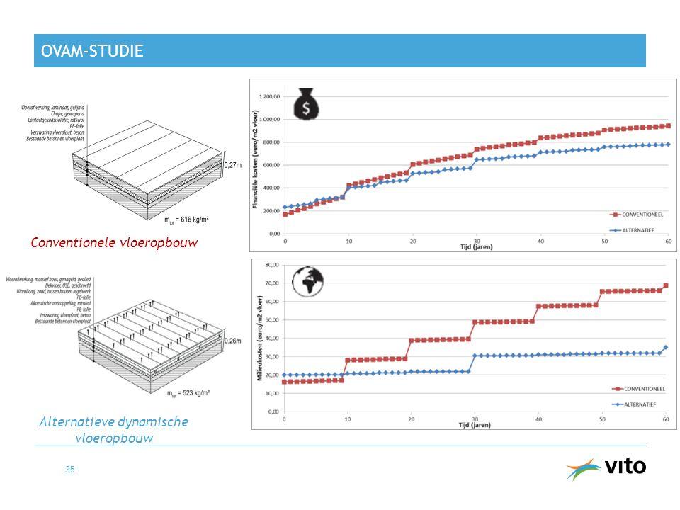 OVAM-STUDIE Conventionele vloeropbouw 35 Alternatieve dynamische vloeropbouw