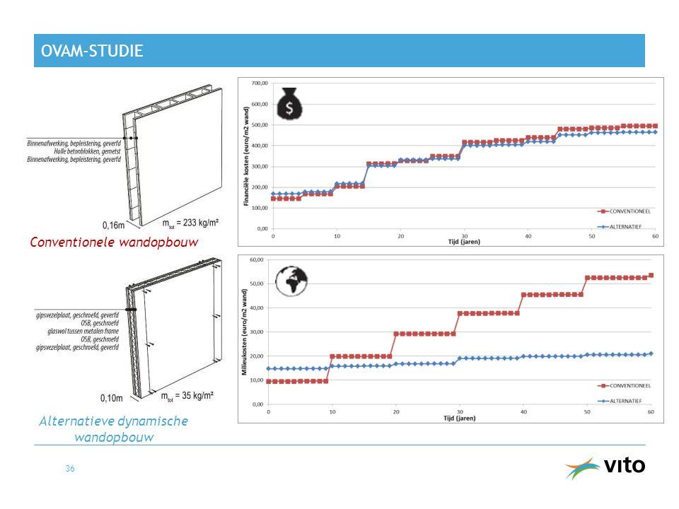 OVAM-STUDIE 36 Conventionele wandopbouw Alternatieve dynamische wandopbouw