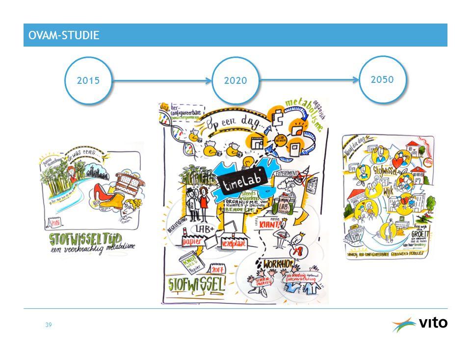 OVAM-STUDIE 39 2015 2020 2050